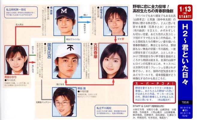 h2-drama-chart